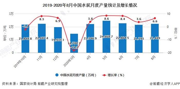 2019-2020年8月中国水泥月度产量统计及增长情况