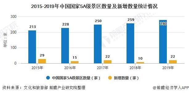 2015-2019年中国国家5A级景区数量及新增数量统计情况