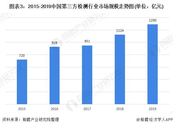图表3:2015-2019中国第三方检测行业市场规模走势图(单位:亿元)