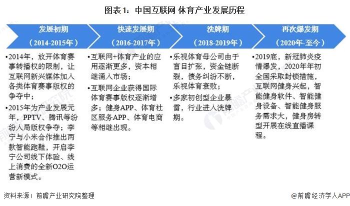 图表1:中国互联网+体育产业发展历程