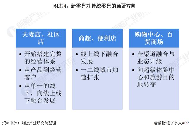 图表4:新零售对传统零售的颠覆方向