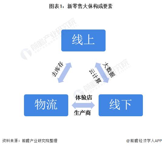 图表1:新零售大体构成要素
