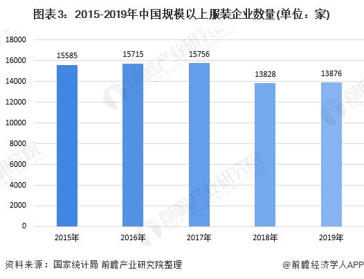 圖表3︰2015-2019年中國規模以上服裝企業數量(單位︰家)