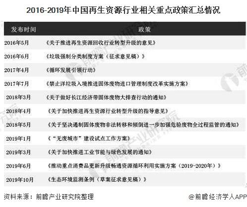 2016-2019年中国再生资源行业相关重点政策汇总情况