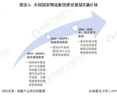 图表3:中国国家物流枢纽建设规划实施计划