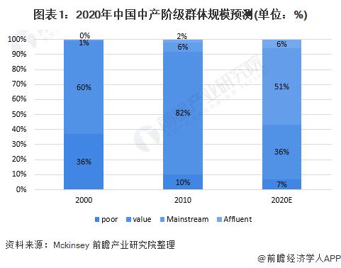 圖表1︰2020年中國中產階級群體規模預測(單位︰%)