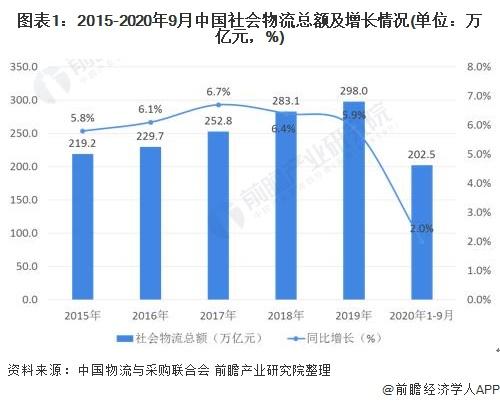 图表1:2015-2020年9月中国社会物流总额及增长情况(单位:万亿元,%)