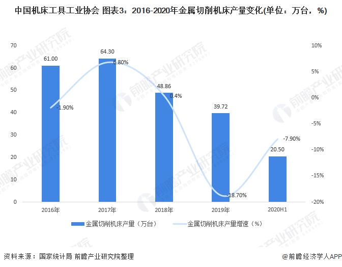 中国机床工具工业协会 图表3:2016-2020年金属切削机床产量变化(单位:万台,%)