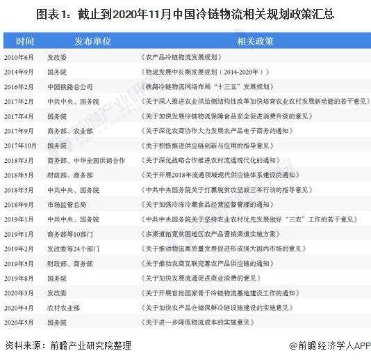 图表1:截止到2020年11月中国冷链物流相关规划政策汇总