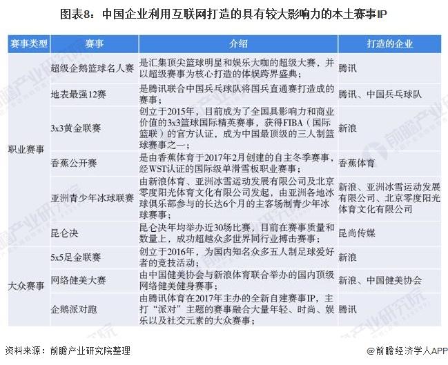 图表8:中国企业利用互联网打造的具有较大影响力的本土赛事IP