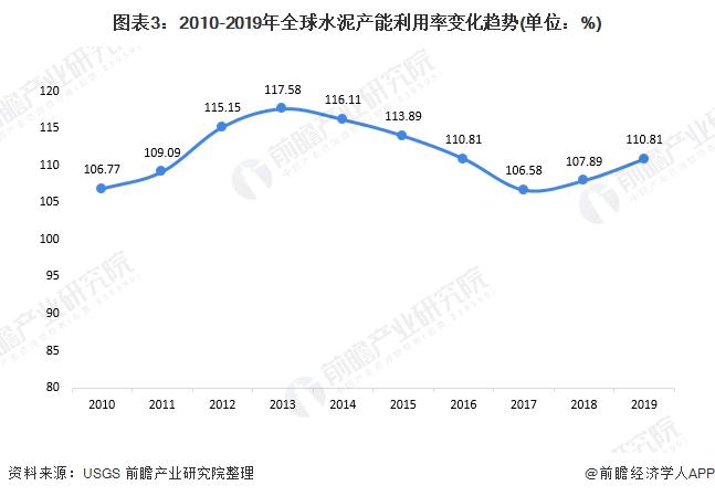 图表3:2010-2019年全球水泥产能利用率变化趋势(单位:%)