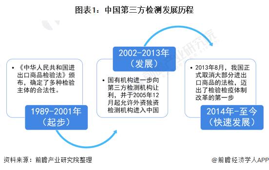 图表1:中国第三方检测发展历程