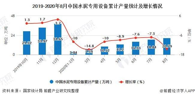 2019-2020年8月中国水泥专用设备累计产量统计及增长情况