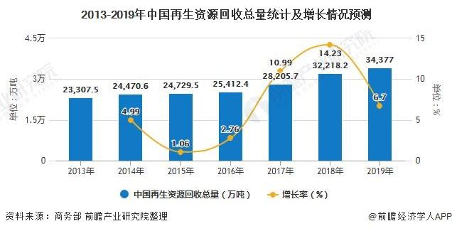 2013-2019年中国再生资源回收总量统计及增长情况预测