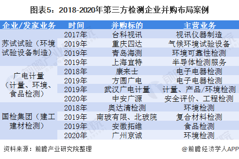 图表5:2018-2020年第三方检测企业并购布局案例