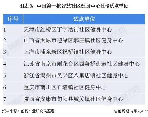 图表9:中国第一批智慧社区健身中心建设试点单位