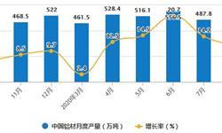 2020年1-8月中国铝材行业市场分析:累计产量将近3500万吨