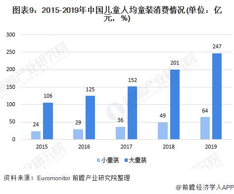 圖表9︰2015-2019年中國兒童人均童裝消費情況(單位︰億元,%)