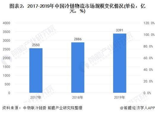 图表2:2017-2019年中国冷链物流市场规模变化情况(单位:亿元,%)