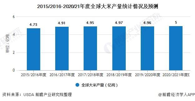 2015/2016-2020/21年度全球大米产量统计情况及预测