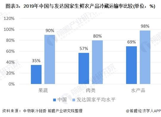 图表3:2019年中国与发达国家生鲜农产品冷藏运输率比较(单位:%)