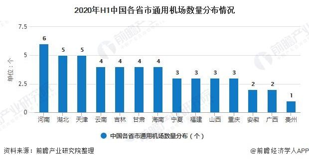 2020年H1中国各省市通用机场数量分布情况
