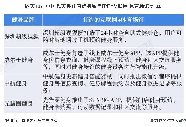 """图表10:中国代表性体育健身品牌打造""""互联网+体育场馆""""汇总"""