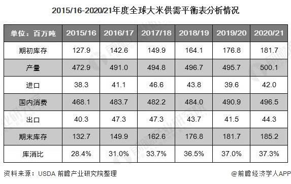 2015/16-2020/21年度全球大米供需平衡表分析情况