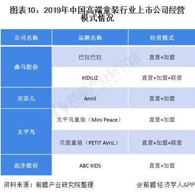 圖表10︰2019年中國高端童裝行業上市公司經營模式情況