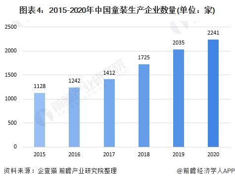 圖表4︰2015-2020年中國童裝生產企業數量(單位︰家)