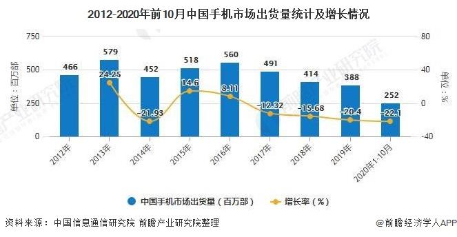 2012-2020年前10月中国手机市场出货量统计及增长情况