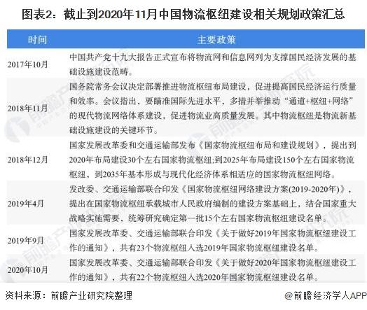 图表2:截止到2020年11月中国物流枢纽建设相关规划政策汇总