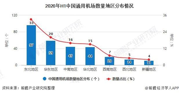 2020年H1中国通用机场数量地区分布情况