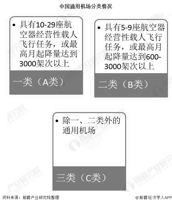 中国通用机场分类情况