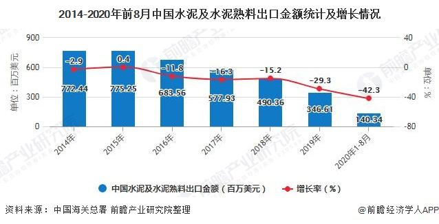 2014-2020年前8月中国水泥及水泥熟料出口金额统计及增长情况