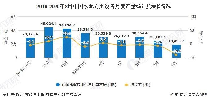 2019-2020年8月中国水泥专用设备月度产量统计及增长情况