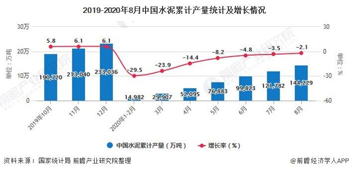 2019-2020年8月中国水泥累计产量统计及增长情况