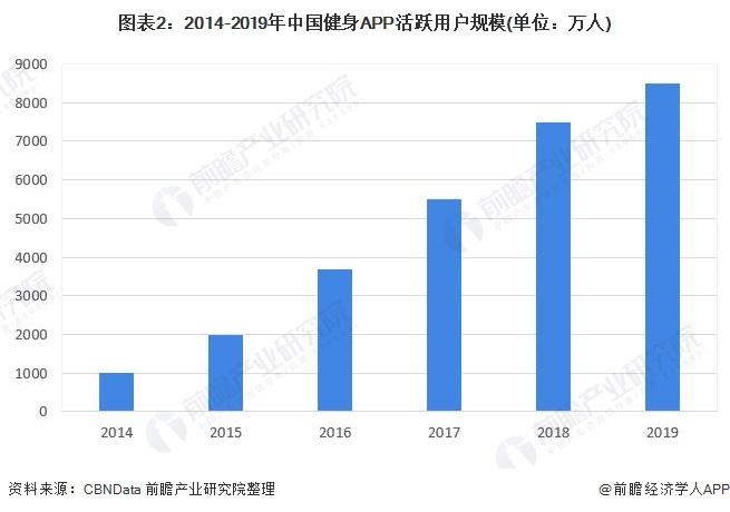 图表2:2014-2019年中国健身APP活跃用户规模(单位:万人)