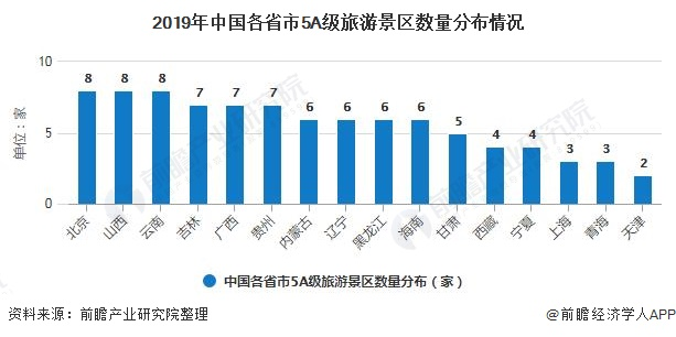 2019年中国各省市5A级旅游景区数量分布情况