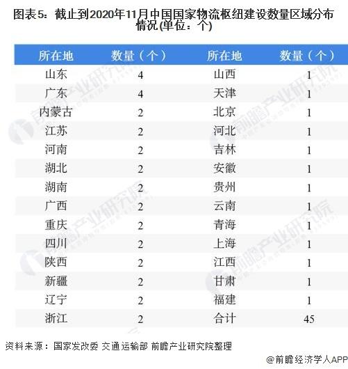 图表5:截止到2020年11月中国国家物流枢纽建设数量区域分布情况(单位:个)