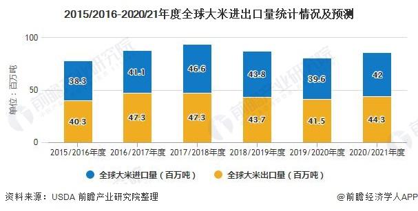 2015/2016-2020/21年度全球大米进出口量统计情况及预测
