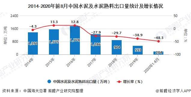 2014-2020年前8月中国水泥及水泥熟料出口量统计及增长情况
