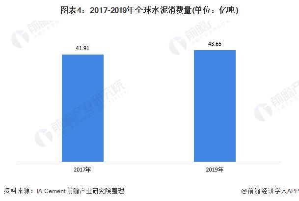 图表4:2017-2019年全球水泥消费量(单位:亿吨)