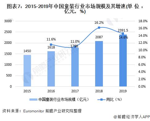 圖表7︰2015-2019年中國童裝行業市場規模及其增速(單位︰億元,%)