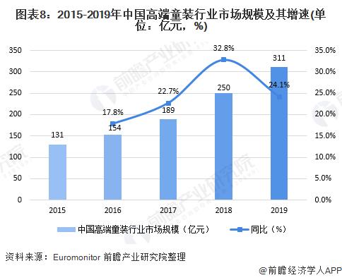 圖表8︰2015-2019年中國高端童裝行業市場規模及其增速(單位︰億元,%)