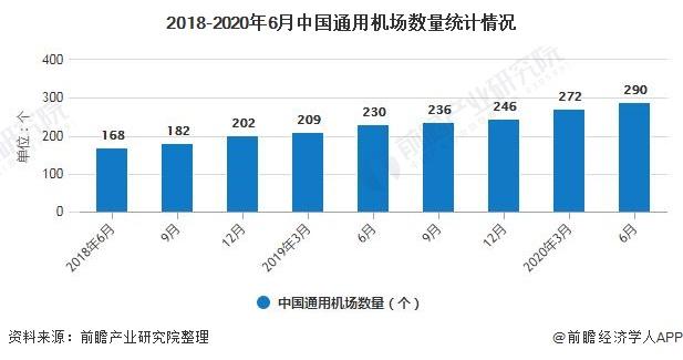 2018-2020年6月中国通用机场数量统计情况