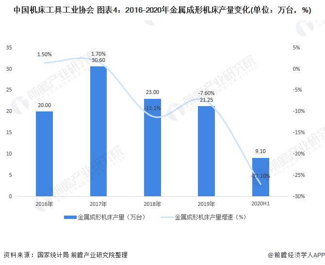 中国机床工具工业协会 图表4:2016-2020年金属成形机床产量变化(单位:万台,%)