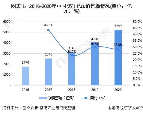 """图表1:2016-2020年中国""""双11""""总销售额情况(单位:亿元,%)"""