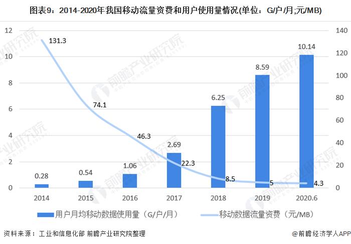 圖表9︰2014-2020年我國移動流量資費和用戶使用量情況(單位︰G/戶/月;元/MB)