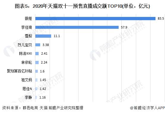 图表5:2020年天猫双十一预售直播成交额TOP10(单位:亿元)